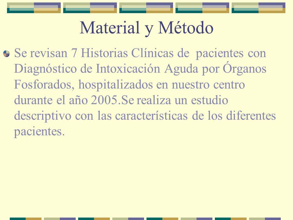 Material y Método Se revisan 7 Historias Clínicas de pacientes con Diagnóstico de Intoxicación Aguda por Órganos Fosforados, hospitalizados en nuestro