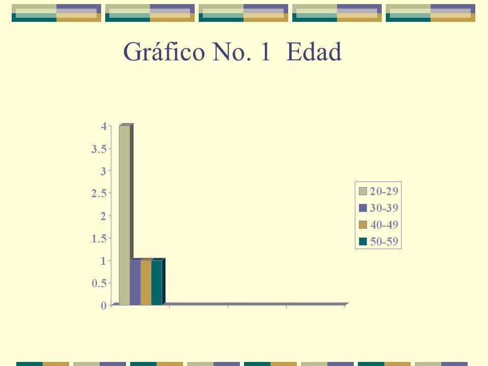 Gráfico No. 1 Edad