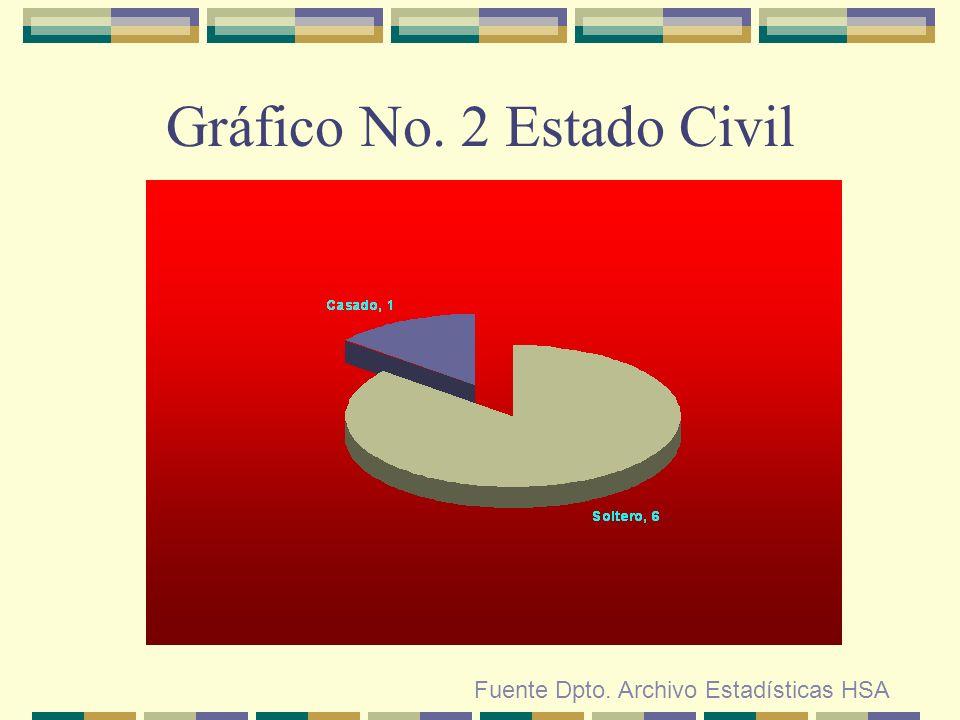 Gráfico No. 2 Estado Civil Fuente Dpto. Archivo Estadísticas HSA