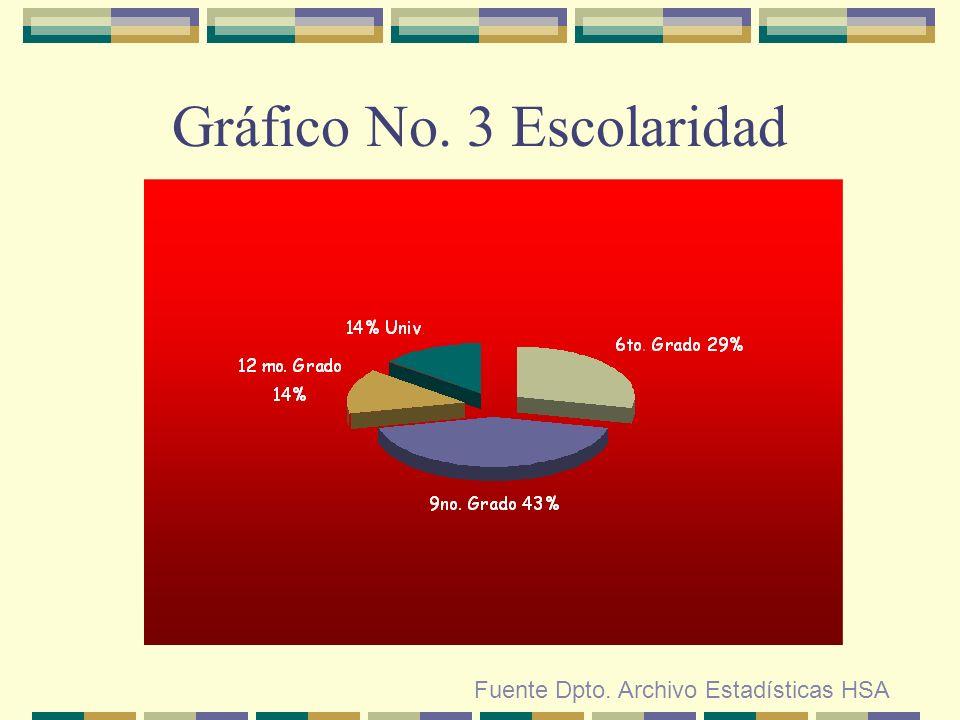 Gráfico No. 4 Profesión Fuente Dpto. Archivo Estadísticas HSA