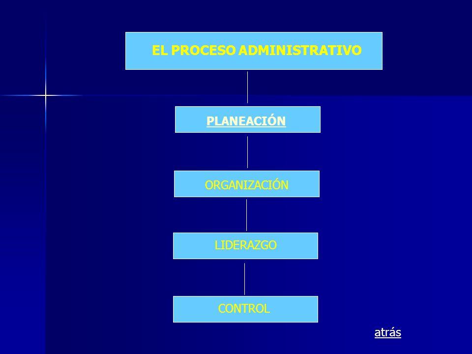 EL PROCESO ADMINISTRATIVO PLANEACIÓN ORGANIZACIÓN LIDERAZGO CONTROL atrás