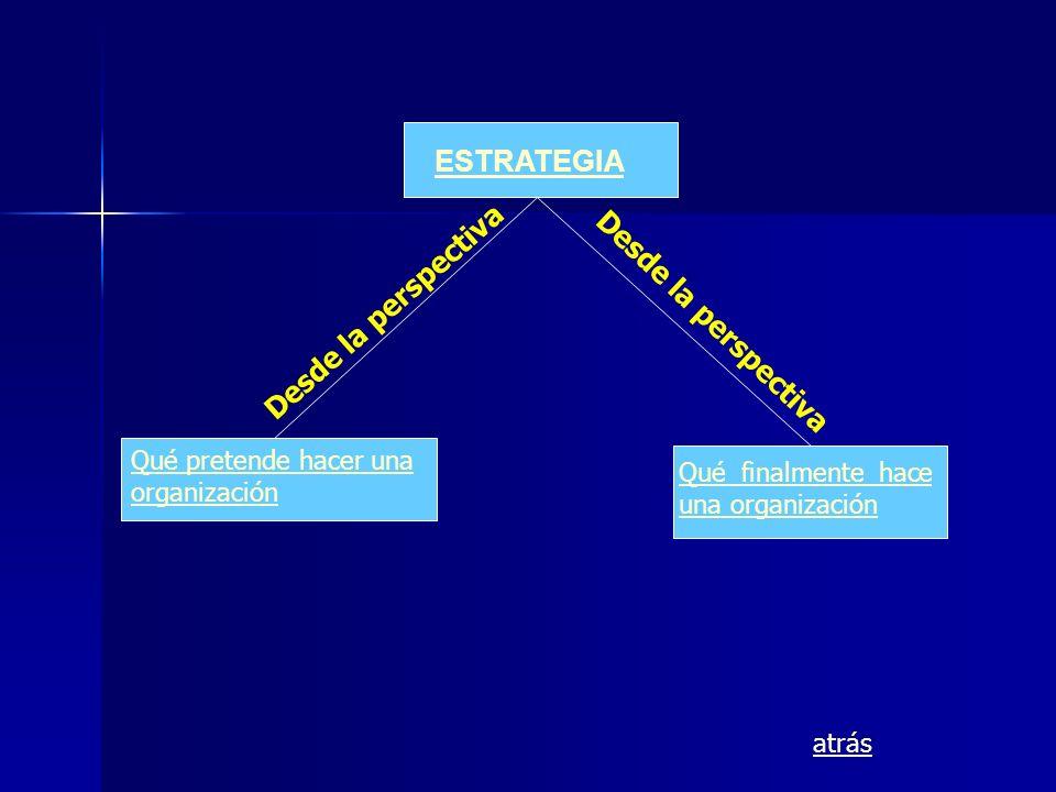 ESTRATEGIA Qué pretende hacer una organización Qué finalmente hace una organización Desde la perspectiva atrás