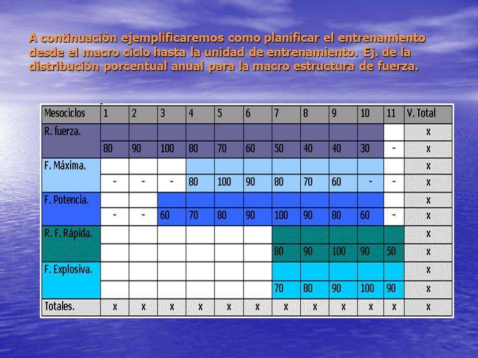 Ejemplo de la estructuración de un mesocìclo Mesocìclo # 1. Prioridad Resistencia a la fuerza