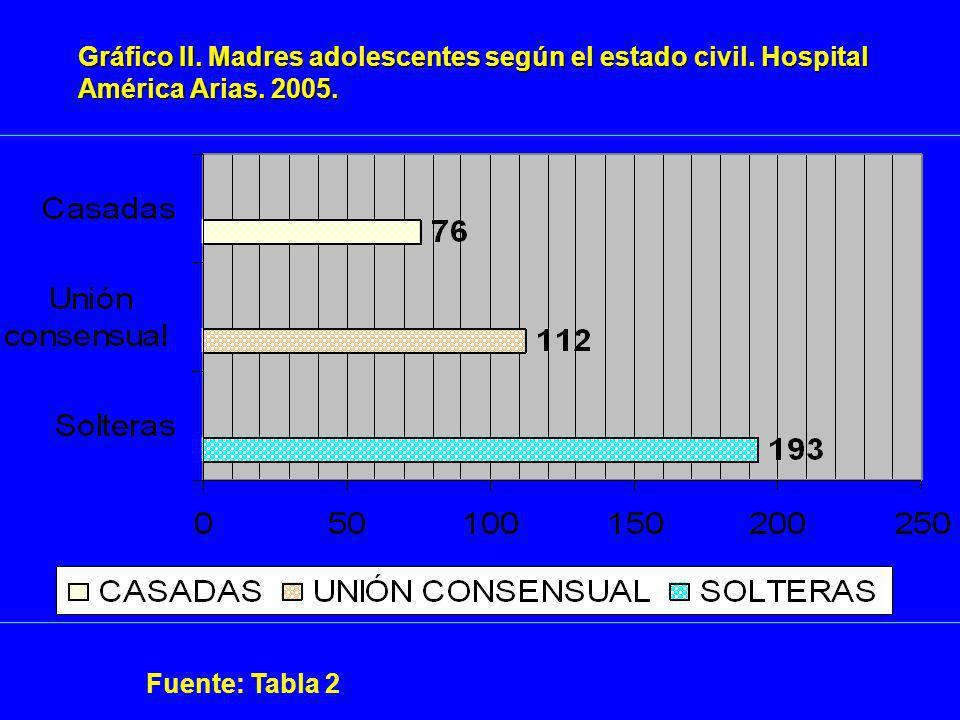 Gráfico II. Madres adolescentes según el estado civil. Hospital América Arias. 2005. Fuente: Tabla 2