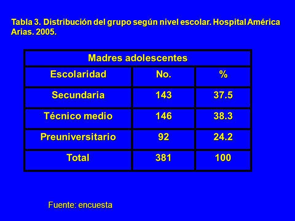 Tabla 3. Distribución del grupo según nivel escolar. Hospital América Arias. 2005. Madres adolescentes EscolaridadNo.% Secundaria14337.5 Técnico medio