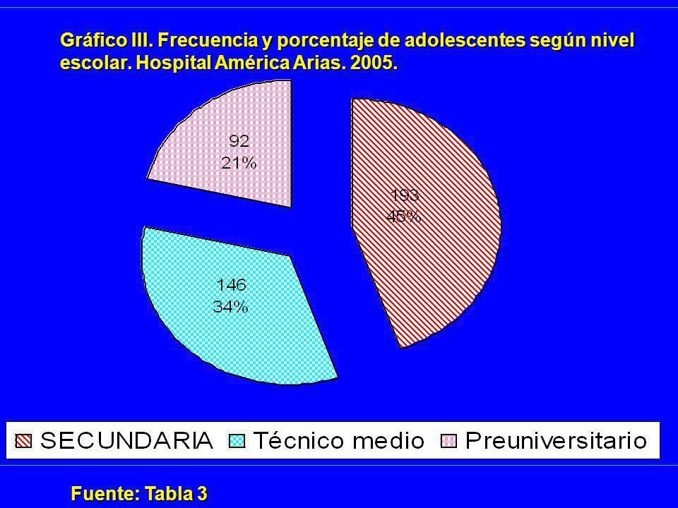Fuente: Tabla 3 Gráfico III. Frecuencia y porcentaje de adolescentes según nivel escolar. Hospital América Arias. 2005.