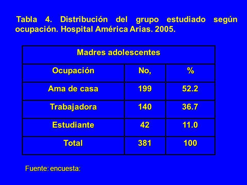 Tabla 4. Distribución del grupo estudiado según ocupación. Hospital América Arias. 2005. Madres adolescentes OcupaciónNo,% Ama de casa 19952.2 Trabaja