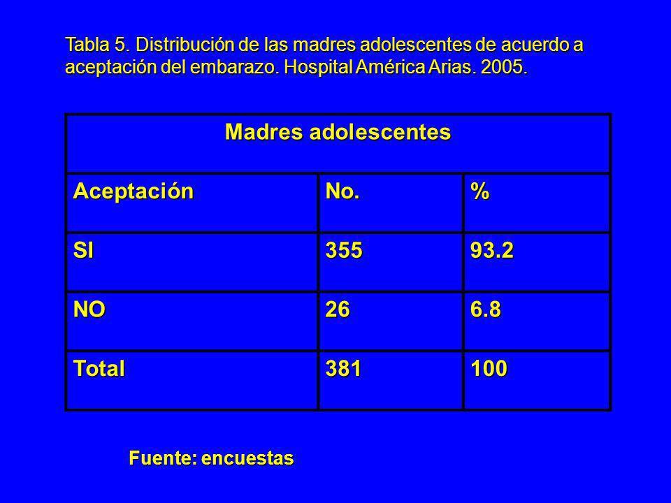 Tabla 5. Distribución de las madres adolescentes de acuerdo a aceptación del embarazo. Hospital América Arias. 2005. Madres adolescentes AceptaciónNo.
