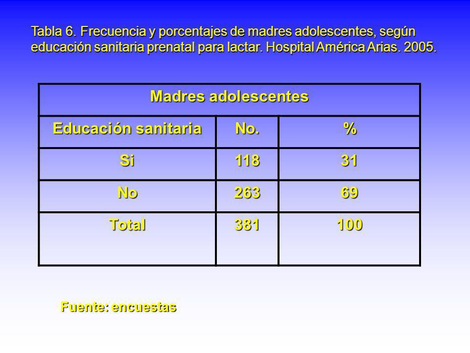 Tabla 6. Frecuencia y porcentajes de madres adolescentes, según educación sanitaria prenatal para lactar. Hospital América Arias. 2005. Madres adolesc