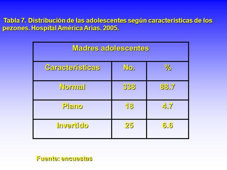 Tabla 7. Distribución de las adolescentes según características de los pezones. Hospital América Arias. 2005. Madres adolescentes CaracterísticasNo.%