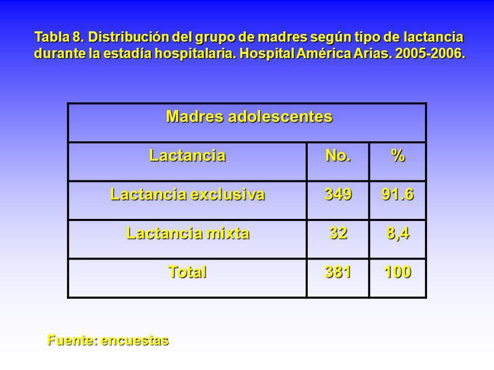 Tabla 8. Distribución del grupo de madres según tipo de lactancia durante la estadía hospitalaria. Hospital América Arias. 2005-2006. Madres adolescen