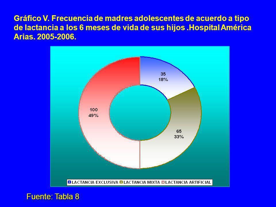 Gráfico V. Frecuencia de madres adolescentes de acuerdo a tipo de lactancia a los 6 meses de vida de sus hijos.Hospital América Arias. 2005-2006. Fuen