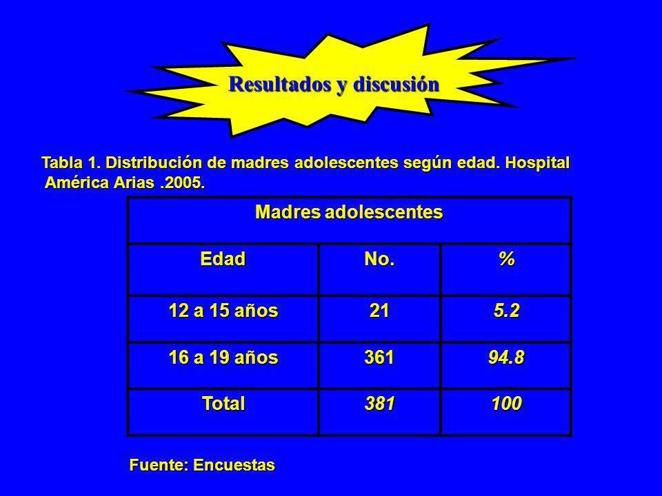 Tabla 8.Distribución del grupo de madres según tipo de lactancia durante la estadía hospitalaria.
