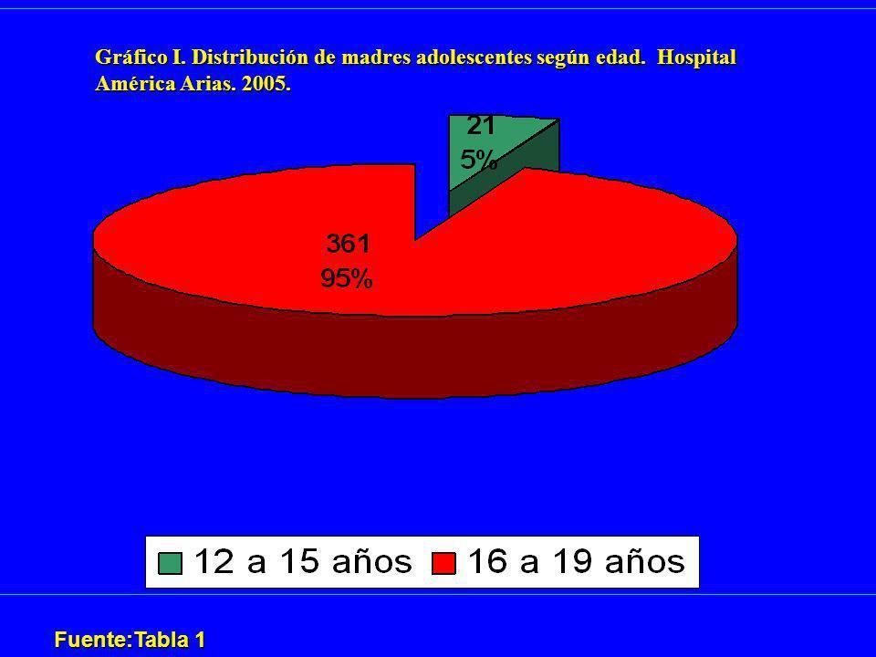 Fuente:Tabla 1 Gráfico I. Distribución de madres adolescentes según edad. Hospital América Arias. 2005.