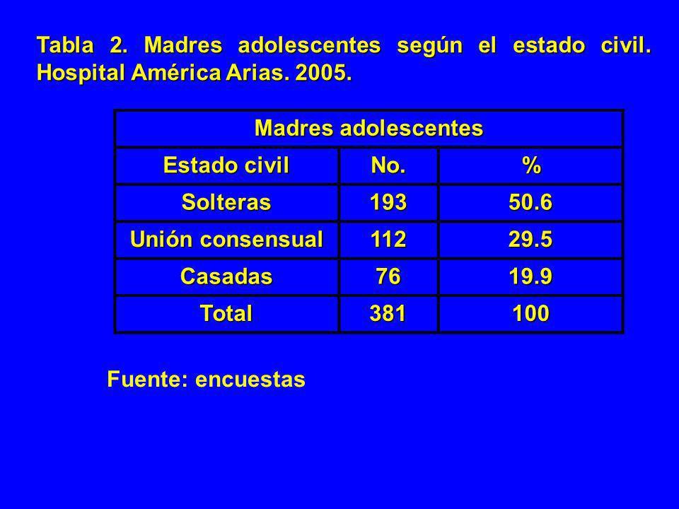 Gráfico II.Madres adolescentes según el estado civil.