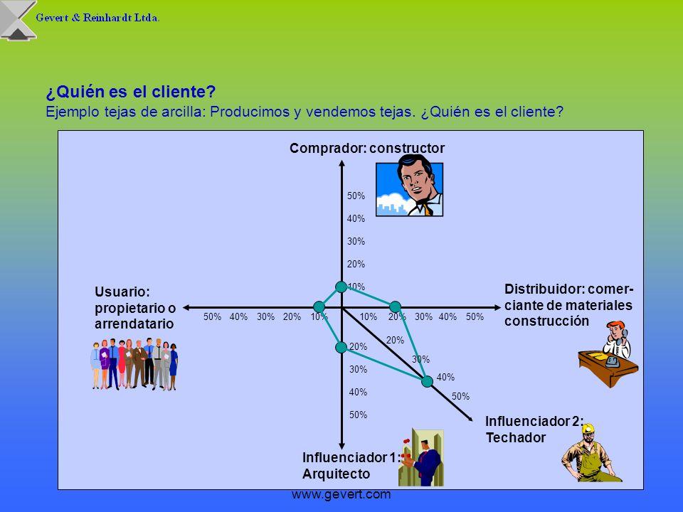 (c) Ricardo Gevert www.gevert.com 10 ¿Quién es el cliente? Ejemplo tejas de arcilla: Producimos y vendemos tejas. ¿Quién es el cliente? 10% 20% 30% 40
