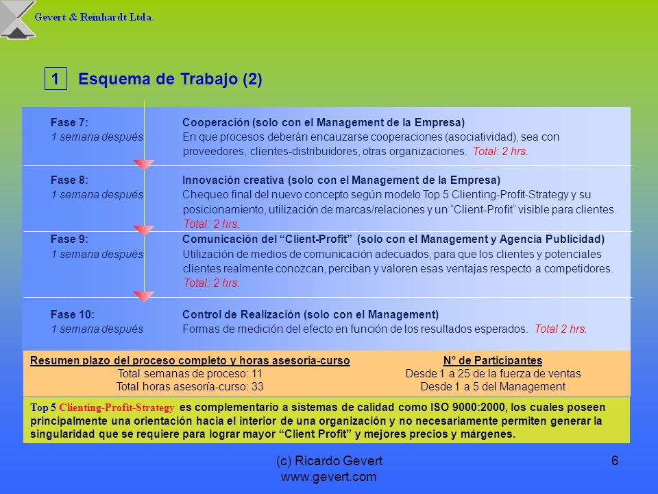 (c) Ricardo Gevert www.gevert.com 6 Fase 7:Cooperación (solo con el Management de la Empresa) 1 semana despuésEn que procesos deberán encauzarse coope