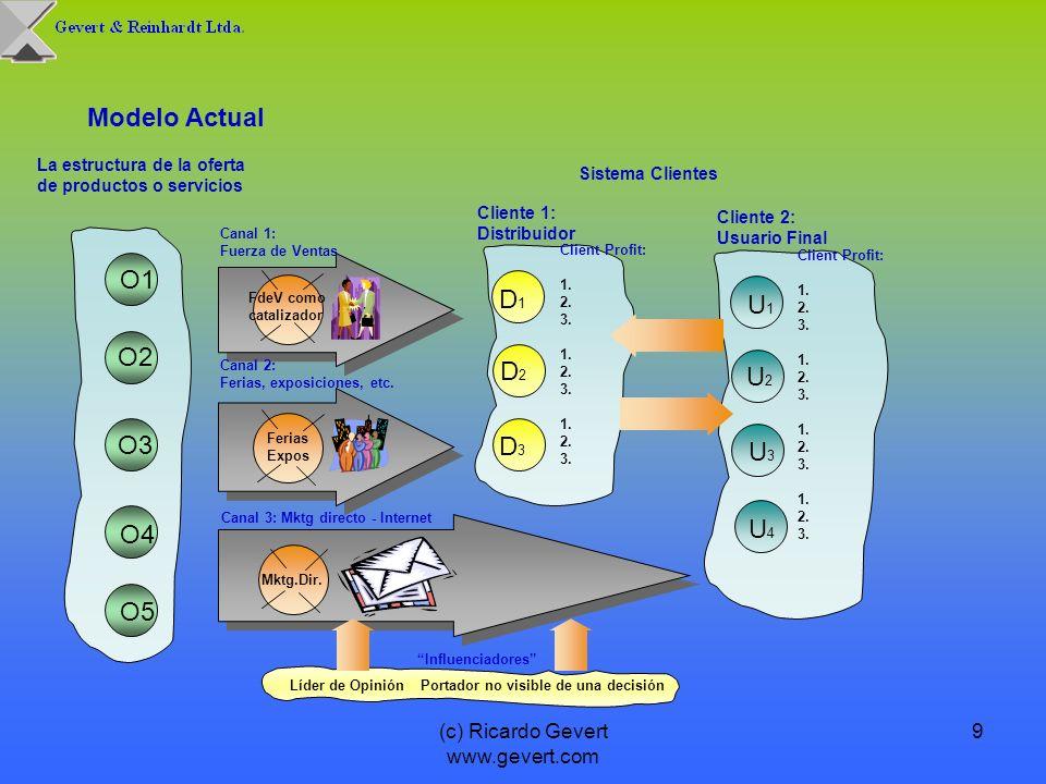 (c) Ricardo Gevert www.gevert.com 9 La estructura de la oferta de productos o servicios Modelo Actual O1 O2 O3 O4 O5 Canal 1: Fuerza de Ventas Canal 2