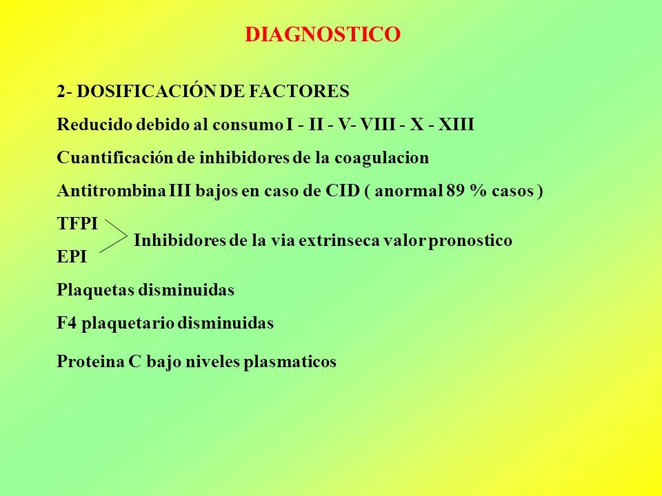 2- DOSIFICACIÓN DE FACTORES Reducido debido al consumo I - II - V- VIII - X - XIII Cuantificación de inhibidores de la coagulacion Antitrombina III ba