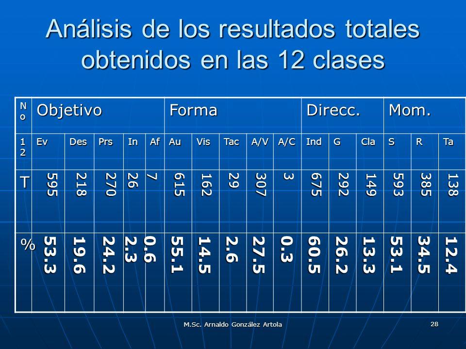 M.Sc. Arnaldo González Artola 28 Análisis de los resultados totales obtenidos en las 12 clases NoNoNoNoObjetivoFormaDirecc.Mom. 12121212EvDesPrsInAfAu
