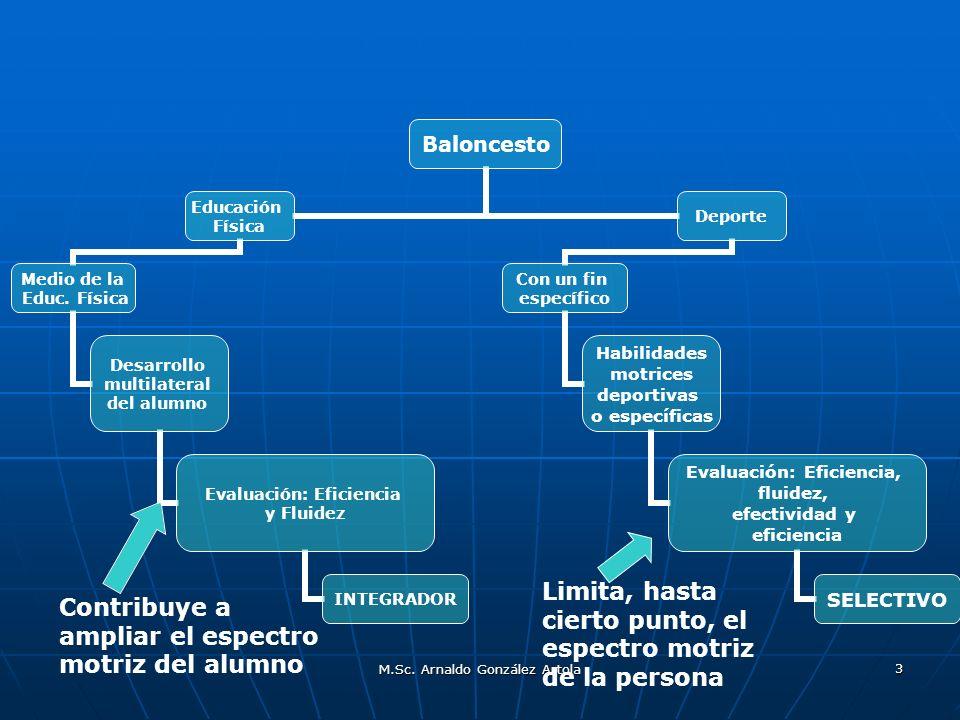 M.Sc. Arnaldo González Artola 3 Limita, hasta cierto punto, el espectro motriz de la persona Contribuye a ampliar el espectro motriz del alumno