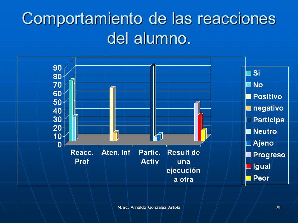 M.Sc. Arnaldo González Artola 30 Comportamiento de las reacciones del alumno.