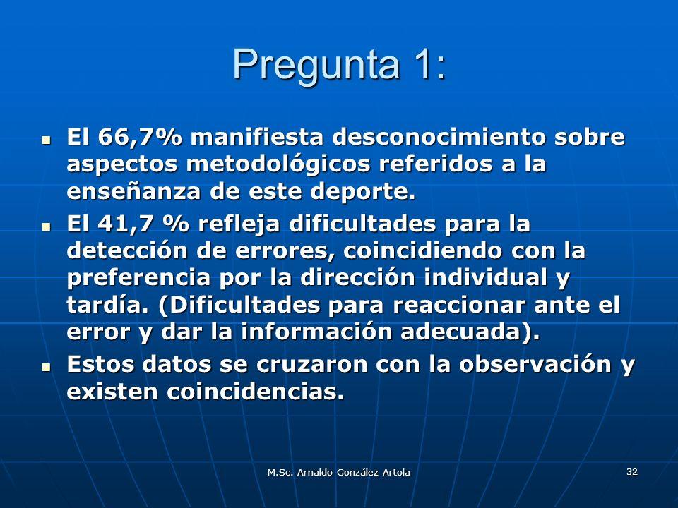M.Sc. Arnaldo González Artola 32 Pregunta 1: El 66,7% manifiesta desconocimiento sobre aspectos metodológicos referidos a la enseñanza de este deporte