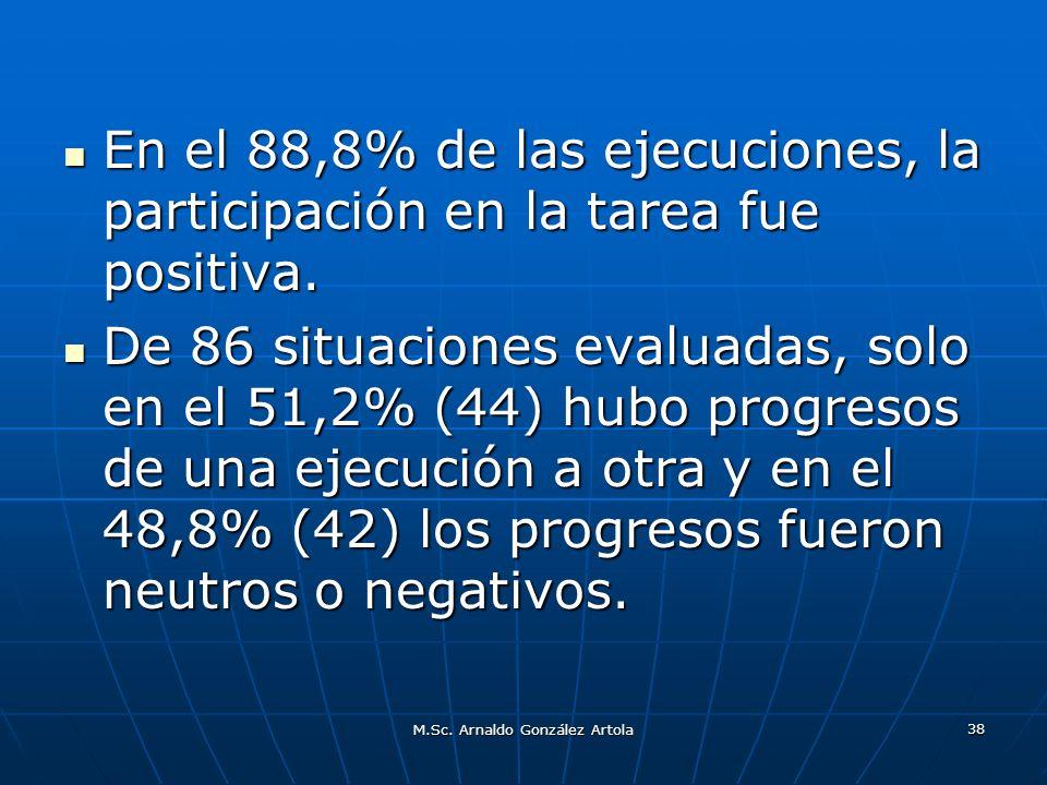 M.Sc. Arnaldo González Artola 38 En el 88,8% de las ejecuciones, la participación en la tarea fue positiva. En el 88,8% de las ejecuciones, la partici
