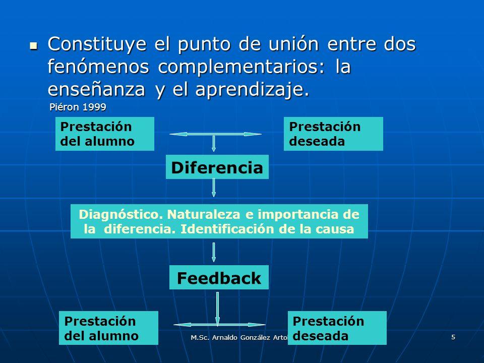M.Sc. Arnaldo González Artola 5 Constituye el punto de unión entre dos fenómenos complementarios: la enseñanza y el aprendizaje. Constituye el punto d
