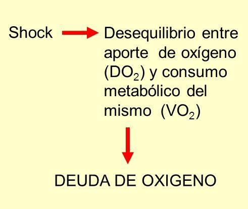 Shock Desequilibrio entre aporte de oxígeno (DO 2 ) y consumo metabólico del mismo (VO 2 ) DEUDA DE OXIGENO