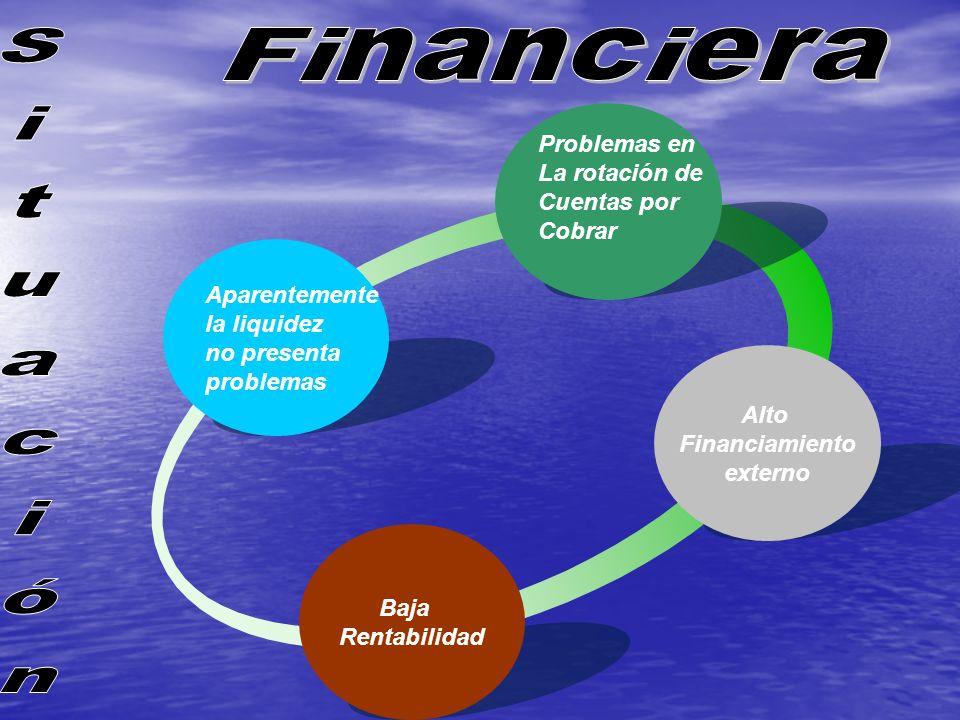 Aparentemente la liquidez no presenta problemas Problemas en La rotación de Cuentas por Cobrar Baja Rentabilidad Alto Financiamiento externo