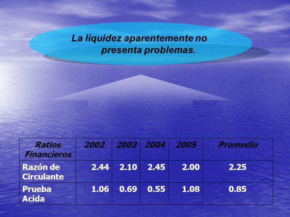 La liquidez aparentemente no presenta problemas. Ratios Financieros 2002200320042005Promedio Razón de Circulante 2.442.102.452.002.25 Prueba Acida 1.0
