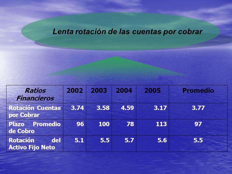 Lenta rotación de las cuentas por cobrar Ratios Financieros 2002200320042005Promedio Rotación Cuentas por Cobrar 3.743.584.593.173.77 Plazo Promedio d
