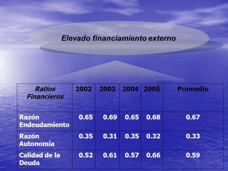 Elevado financiamiento externo Ratios Financieros 2002200320042005Promedio Razón Endeudamiento 0.650.690.650.680.67 Razón Autonomía 0.350.310.350.320.