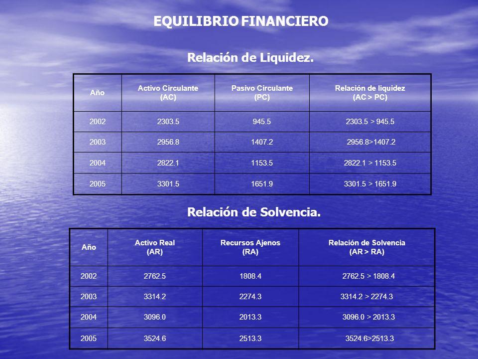 Relación de Liquidez. Año Activo Circulante (AC) Pasivo Circulante (PC) Relación de liquidez (AC > PC) 20022303.5945.52303.5 > 945.5 20032956.81407.2