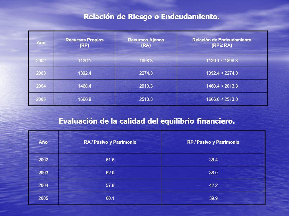 Relación de Riesgo o Endeudamiento. Año Recursos Propios (RP) Recursos Ajenos (RA) Relación de Endeudamiento (RP RA) 20021126.11808.31126.1 < 1808.3 2