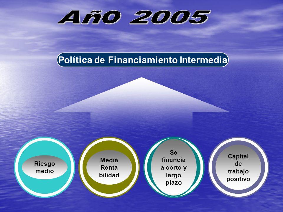 Política de Financiamiento Intermedia Capital de trabajo positivo Media Renta bilidad Riesgo medio Se financia a corto y largo plazo