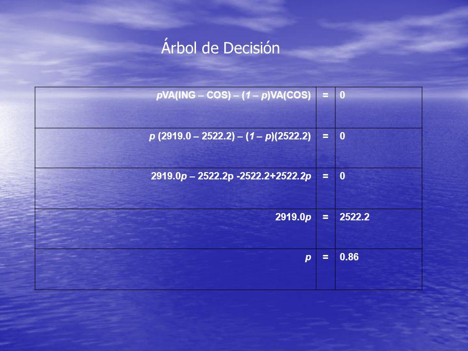 Árbol de Decisión pVA(ING – COS) – (1 – p)VA(COS)=0 p (2919.0 – 2522.2) – (1 – p)(2522.2)=0 2919.0p – 2522.2p -2522.2+2522.2p=0 2919.0p=2522.2 p=0.86