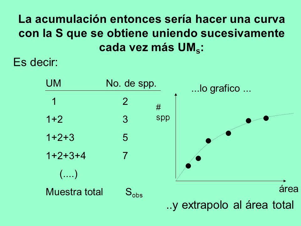 La extrapolación la puedo hacer manualmente (dibujando sobre el gráfico, por apreciación), o estadísticamente, ajustando la curva a una ecuación.