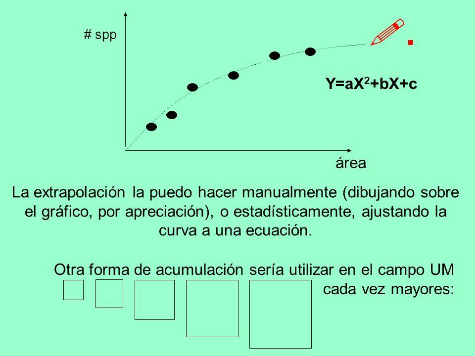 área # spp área # spp Sin embargo, este método tiene un problemita: La forma de la curva depende del orden en que tome las UM para acumularlas.