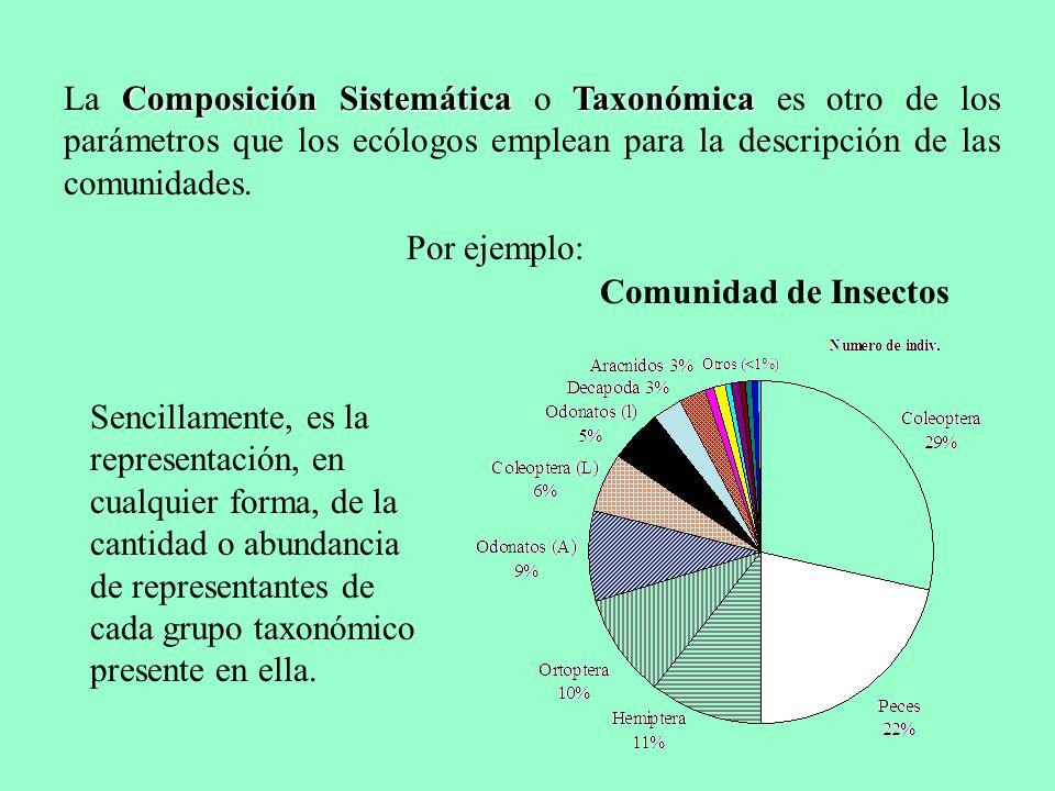 los grupos taxonómicos son artificiales Sin embargo, los grupos taxonómicos son artificiales, y por lo tanto no brindan mucha información sobre patrones ecológicos.