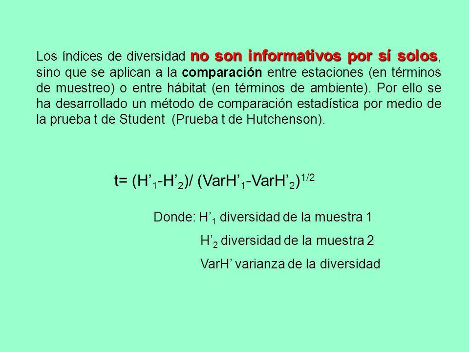 df = (VarH 1 +VarH 2 ) 2 /[(VarH 1 )2 /N 1 + (VarH 2 ) 2 /N 2 ] donde: N es el número de individuos de la muestra prueba final sólo Por supuesto, en la prueba final utilizarán estas formulas sólo para cálculos sencillos.