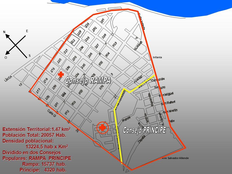 292 N N S S O O E E Ave Salvador Allende Infanta Extensión Territorial:1,47 km 2 Población Total: 20057 Hab.