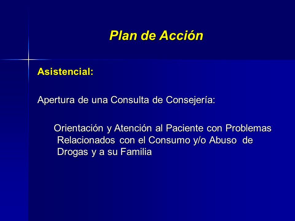Abordaje comunitario de las adicciones. Basado en el modelo salubrista: Promoción Promoción Prevención Prevención Asistencia al daño Asistencia al dañ
