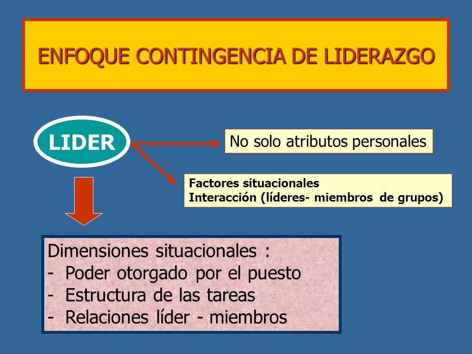 ENFOQUE CONTINGENCIA DE LIDERAZGO LIDER No solo atributos personales Factores situacionales Interacción (líderes- miembros de grupos) Dimensiones situ