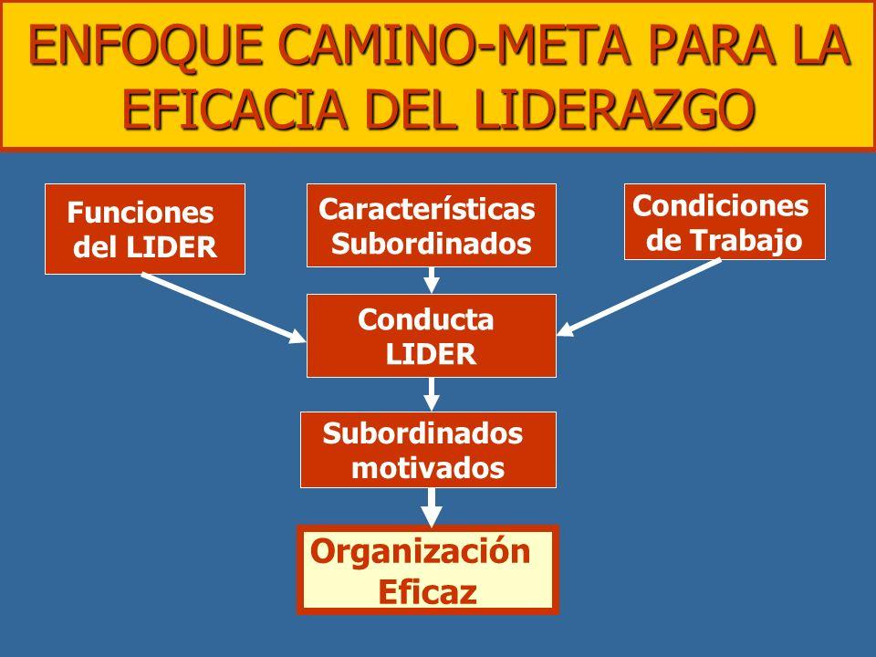 ENFOQUE CAMINO-META PARA LA EFICACIA DEL LIDERAZGO Funciones del LIDER Conducta LIDER Características Subordinados motivados Condiciones de Trabajo Or