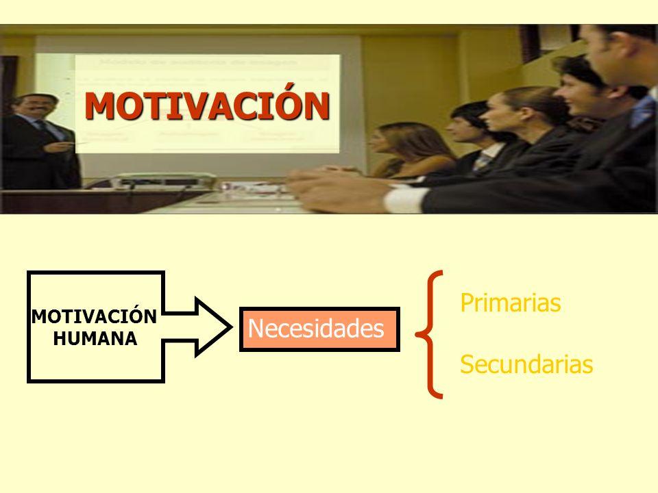 MOTIVACIÓN HUMANA Necesidades Primarias Secundarias MOTIVACIÓN