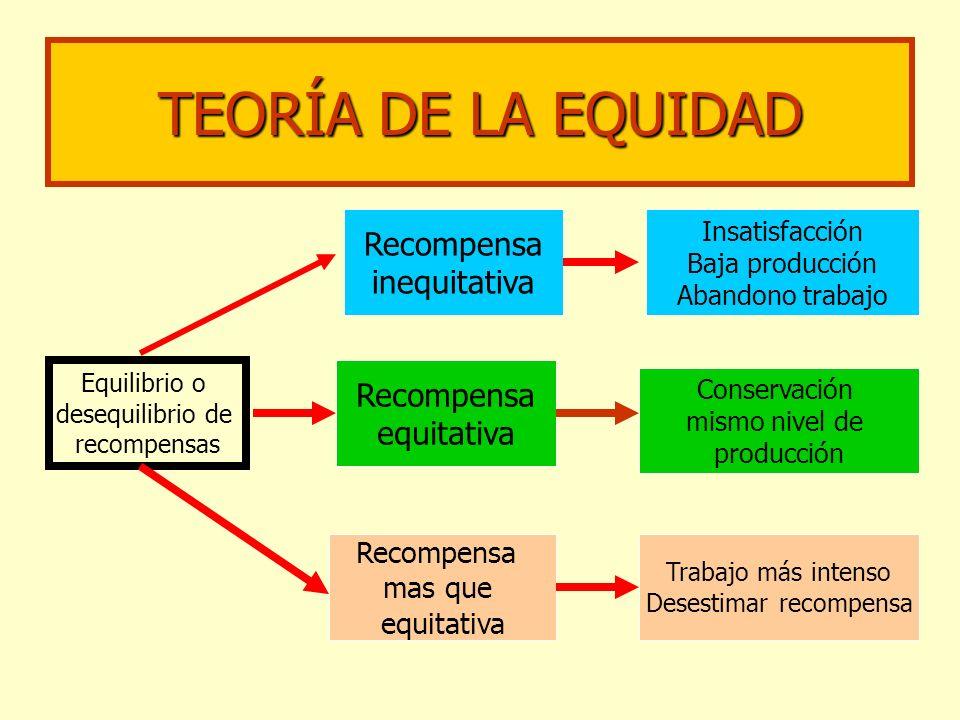 TEORÍA DE LA EQUIDAD Equilibrio o desequilibrio de recompensas Recompensa mas que equitativa Recompensa equitativa Recompensa inequitativa Trabajo más