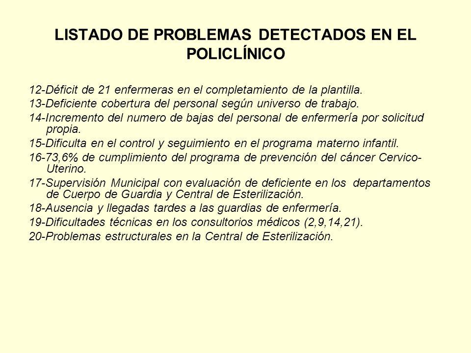 LISTADO DE PROBLEMAS DETECTADOS EN EL POLICLÍNICO 12-Déficit de 21 enfermeras en el completamiento de la plantilla. 13-Deficiente cobertura del person