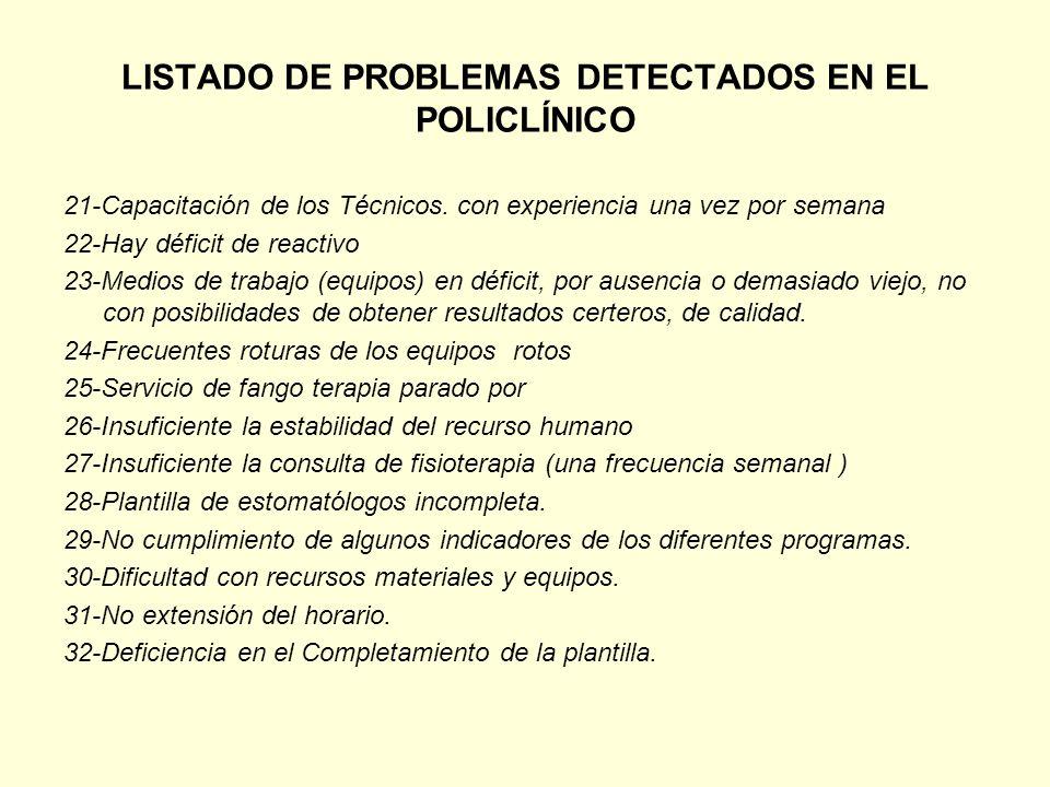 LISTADO DE PROBLEMAS DETECTADOS EN EL POLICLÍNICO 21-Capacitación de los Técnicos. con experiencia una vez por semana 22-Hay déficit de reactivo 23-Me